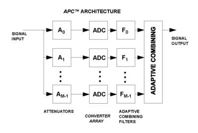 Adaptive Parallel Combining (APC™)